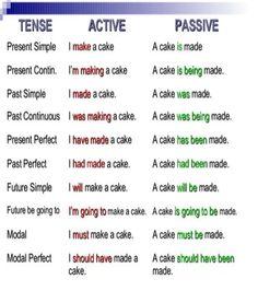 passive voice checker online