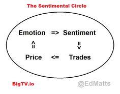 Sentimental Circle
