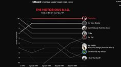 This interactive graph is a neat trip through 25 years of Billboards rap charts Great Job Internet!: This interactive graph is a neat trip through 25 years of Billboards rap charts            Rap music has changed a ton over the past 25 years and  Polygraph s  Matt Daniels  has created the  interactive graph to prove it . Teaming up with the folks at  Billboard  Daniels created a chart the both tracks and plays the Top 10 tracks on  Billboard s Hot Rap Songs chart from 1989 to 2015. (It…