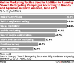 """Chango's director of marketing and partnerships, Ben Plomion, noted a few reasons for a brand-based focus, including search retargeting's ability to better tailor display ad creative based off of past intent and the ease of bidding on competitor terms compared to doing so via search engine marketing (SEM).    """"In SEM, if you bid on competitor terms, it creates a bidding war"""""""