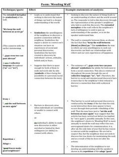 Mending Wall Theme Essay Prompts - image 11