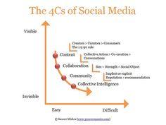 Las 4 Cs de los social media (repinned by @ricardollera)