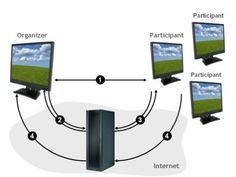 Screen Sharing Software Solutions Provider Developer Designer Programmer Consultant Analyst Offer Call @ +919560214267. Email- aliva082@gmail.com