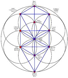 Tree of Life. I remember reading about the Kabalah and the tree of life...Pretty intense stuff.