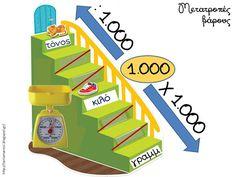 Greek Alphabet, Classroom, Education, School, Kids, Maths, Paper, Class Room, Children