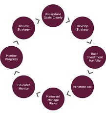 Image result for Role Of financial management Financial Goals, Management, How To Plan, Image