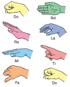 Curwen/Glover hand signs (can use with Kodaly approach)