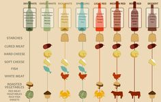 wine pairing chart in a glance