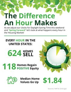 The Difference An Hour Makes This Spring [INFOGRAPHIC] | Simplifying The Market