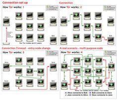 83 Percent of Tor hidden service traffic flowed to Pedo websites. Study finds.