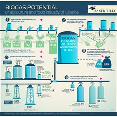 Infographics: Biogas Potential Of Agriculture And Food Industry of Ukraine