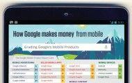 Comment Google gagne de l'argent sur mobile - Choblab.