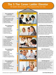 """Building a strong leadership pipeline or establishing the """"Career elevator"""" for your organization is a critical first step in seeking to develop all leaders in highly focused ways. Our 5 tier model can help."""