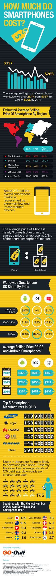 How Much Do Smartphones Cost #infographic #Smartphone #iPhone #AndroidSet