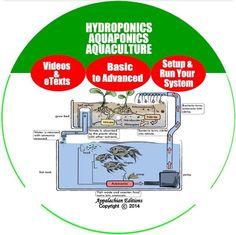 $5.99 on ebay.   Soilless Gardening & Fish Culture / Hydroponics,Aquaponics,Aquaculture on CD