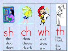Consonant Digraphs: sh ch wh th. my oldest boy is learning high frequency words in kindergarten, alot have these it's cute how it's made, hopefully it'll help him remember them better Reading Activities, Reading Skills, Teaching Reading, Reading Projects, Learning, Phonics Videos, Phonics Words, Kindergarten Language Arts, Kindergarten Literacy