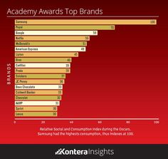 Tops brand mentions across social during the Oscars  #yourhome