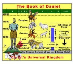 Book of Daniel Four Beasts | The-Book-of-Daniel-Four-Beasts-World-Empires-of-Daniels-Dream.jpg