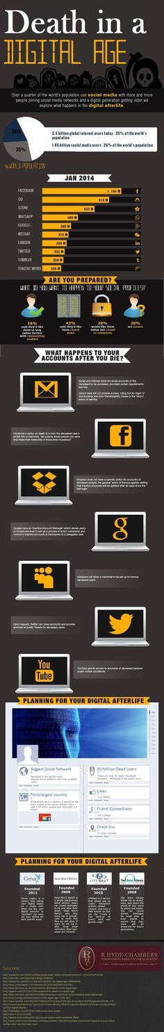Death in a digital age #infographic #SocialMedia #Internet #DigitalAfterlife