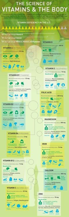 The Science of Vitamins and the Body ... vitamins, their daily values in mg, and their uses. #health #infographic
