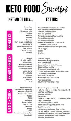 Keto food swaps Coconut Flour Muffins, Keto Oatmeal, High Sugar, Weight Loss For Men, Food Swap, Appetite Control, Bee Pollen, Pills, Fat Burning