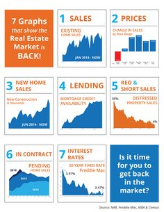 7 Graphs That Show the Real Estate Market is Back! [INFOGRAPHIC]   Simplifying The Market