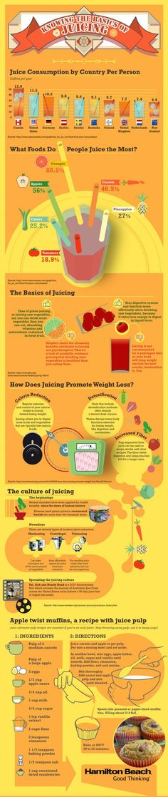 Infographic: The Basics of Juicing