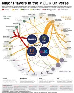 "Major Players in the MOOC UNiverse - Infographic from the accompanying article: ""MOOC Your Way to a New or Improved Career."""