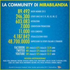 #Mirabilandia, il Parco di Divertimenti più grande d'Italia, riapre in questi giorni con tante novità per la stagione 2014 e noi siamo pronti con nuove iniziative per incrementare la connessione tra esperienza del Parco, quella sui social network e risultati di business.