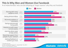 Top 8 – Principais razões para se usar o Facebook - http://marketinggoogle.com.br/2014/02/09/top-8-principais-razoes-para-se-usar-o-facebook/