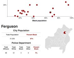Many Missouri suburbs have few black officers.