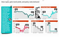 How rupee,gold,bond yields and policy rates behaved from Jan 1 2013..