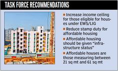India's low-cost housing policy to get leg-up, Govt to give it 'Infrastructure Status', expand net of affordable housing to include more ppl under various projects - Hindustan Times