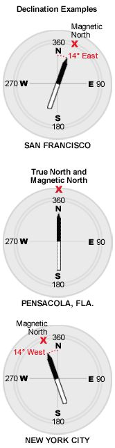 Awesome explanation of the compass declination. In Utah, for example you are about 12 degrees off of the true north.