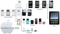 A Brief History of the IPod | The Apple Renaissance through iPod