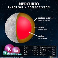 Estructura interna y composición de #Mercurio. Más información e infografías en el blog de #NoSóloSputnik! https://nosolosputniks.wordpress.com/mercurio/
