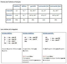 Formes de l'article en français. Les articles et la négation.