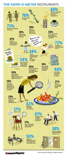 The Most Common Restaurant Complaints by Diners [INFOGRAPHIC] | July 10, 2014 | 12:37 am | By: Cameron Simcik