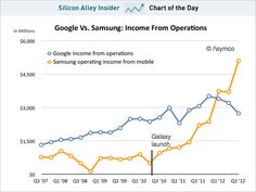 CHART OF THE DAY: Samsung Now Makes Much More Money On Mobile Than Google Makes Overall    Read more: http://www.businessinsider.com/chart-of-the-day-google-vs-samsung-2012-11#ixzz2CEttgUFe