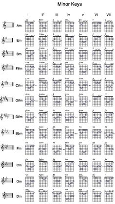 Spectacular How To Learn To Play Piano Chords. Ethereal How To Learn To Play Piano Chords. Guitar Chords And Scales, Guitar Chords And Lyrics, Music Theory Guitar, Guitar Chords Beginner, Guitar Chords For Songs, Guitar Sheet Music, Jazz Guitar, Ukulele, Guitar Chord Progressions