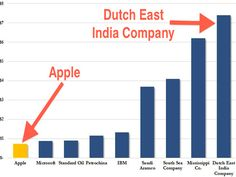 At its peak theDutch East India Trading Company had 40 ships outfitted for war with 10,000 soldiers on their payroll. Description from mindmeltingfacts.com. I searched for this on bing.com/images