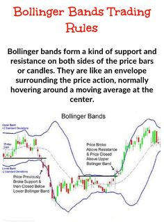 Bollinger Bands are used jointly with a moving average. But short term traders should use a different moving average to longer term option traders. The moving average terms that you'll require for the bands are . Trading Quotes, Intraday Trading, Tape Reading, Implied Volatility, Bollinger Bands, Stock Trading Strategies, Candlestick Chart, Creating Wealth, Stock Charts