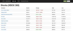 There are sites to help you with your in-game stocks throughout the day.