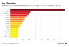 """El servicio de investigación de Bloomberg calculó el """"índice de la miseria"""" para 2015 y Venezuela quedó en primer lugar entre las 15 economías más miserabl"""