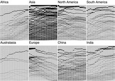 population of various cities by continent over time