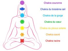 What do you do when your chakras aren't flowing like they should? Get your hands on some powerful chakra stones! Find here how to use chakra stones! 7 Chakras, Chakra System, Chakras Explained, Chakra Du Plexus Solaire, Sacral Chakra Healing, Ayurvedic Healing, Ayurveda, Types Of Meditation, Chakra Colors