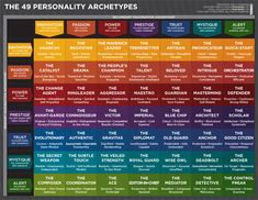 The 49 Personality Archetypes - How To Fascinate (Communicate & Influence)
