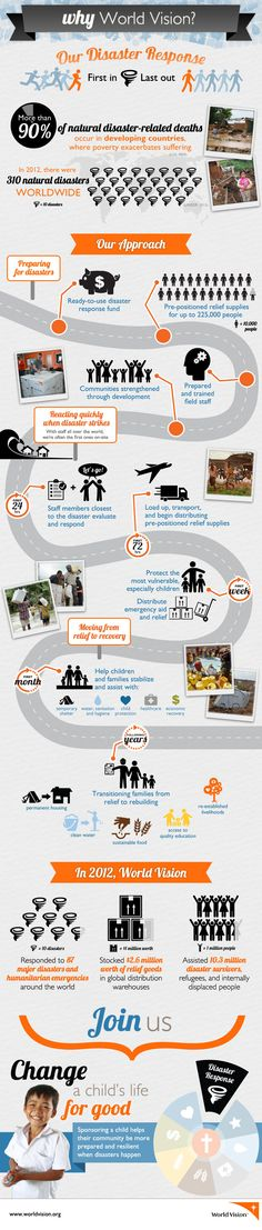 Our disaster response: First in, last out | World Vision Blog