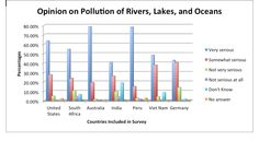 An Environmental Comparison of Cultural Values | Situating the Global Environment