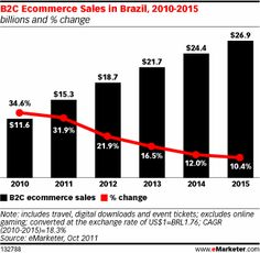 B2C Ecommerce Sales in Brazil, 2010-2015, as of Oct 2011